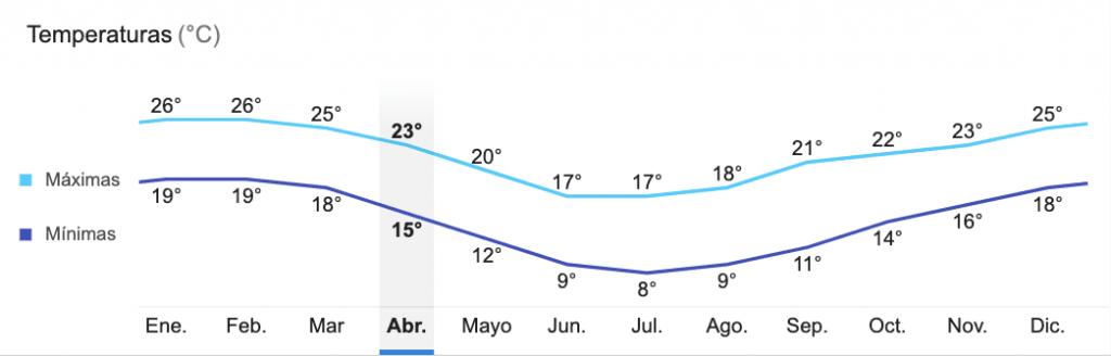 Clima anual en Sydney