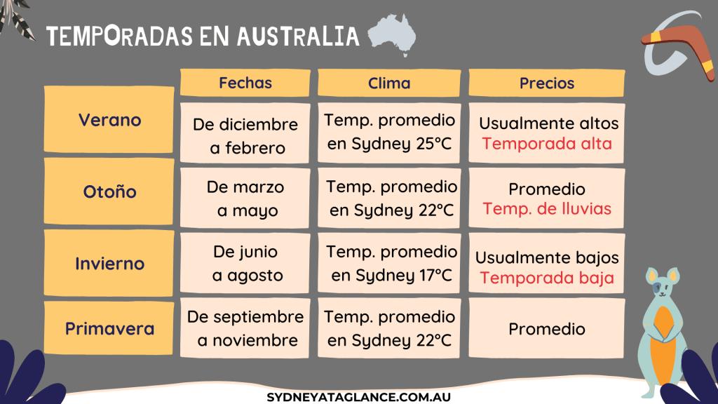 Información de Australia. Tabla con temporadas a lo largo del año